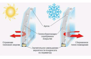 Стеклопакеты с аргоном Вместо воздуха в стеклопакеты заполняется газ аргон, который имеет более низкую теплопроводность, что позволяет сделать пластиковое окно более теплым.