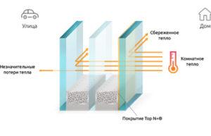 Топ покрытие окон В любое окно мы можем установить стеклопакет с тепло сберегающим - ТОП покрытием.