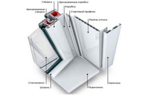 Откосы Правильно изготовленные и смонтированные откосы придадут окнам и дверям законченный вид. Также откосы позволят улучшить тепло и шумоизоляцию пластиковых окон.